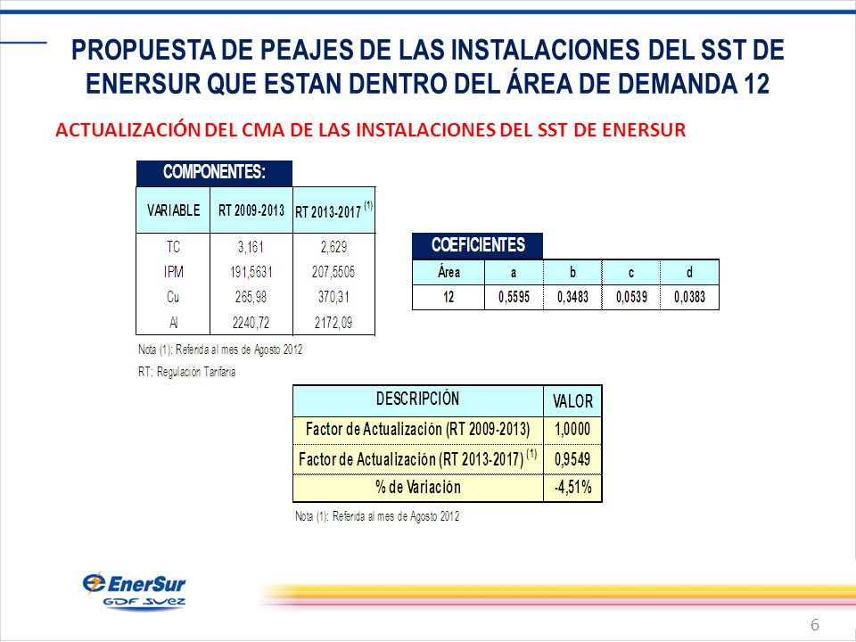 6 PROPUESTA DE PEAJES DE LAS INSTALACIONES DEL SST DE ENERSUR QUE ESTAN DENTRO DEL ÁREA DE DEMANDA 12 ACTUALIZACIÓN DEL CMA DE LAS INSTALACIONES DEL SST DE ENERSUR