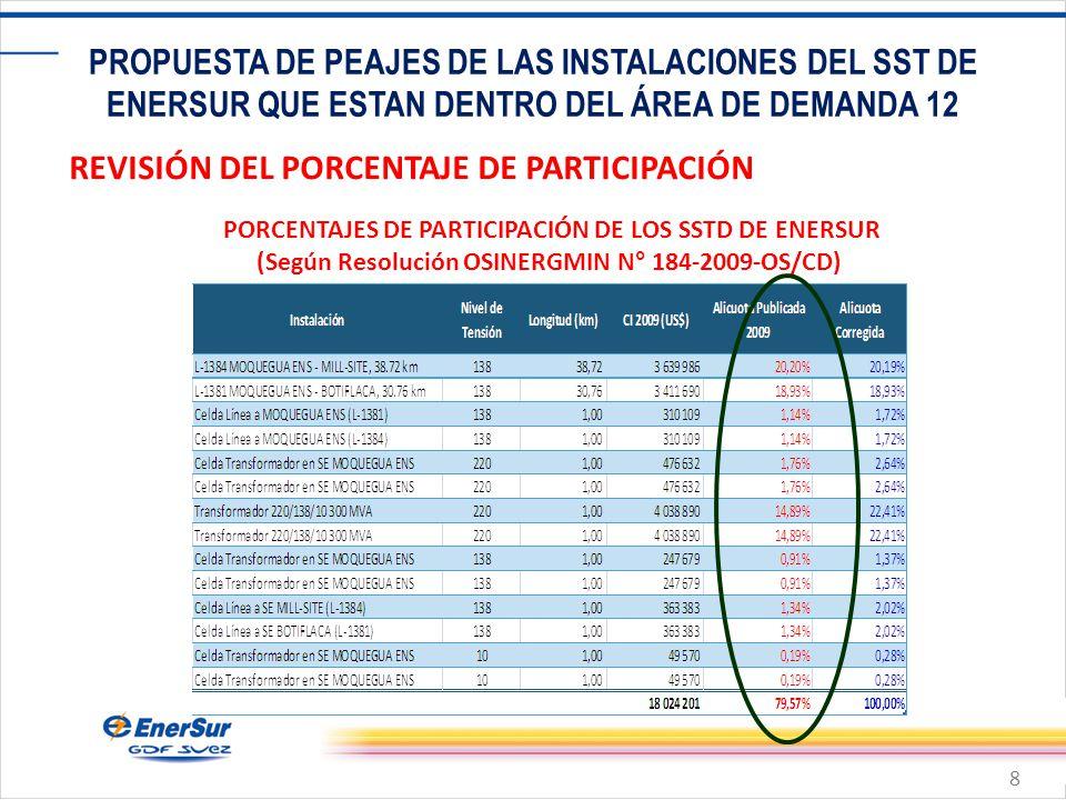 8 PROPUESTA DE PEAJES DE LAS INSTALACIONES DEL SST DE ENERSUR QUE ESTAN DENTRO DEL ÁREA DE DEMANDA 12 REVISIÓN DEL PORCENTAJE DE PARTICIPACIÓN PORCENTAJES DE PARTICIPACIÓN DE LOS SSTD DE ENERSUR (Según Resolución OSINERGMIN N° 184-2009-OS/CD)