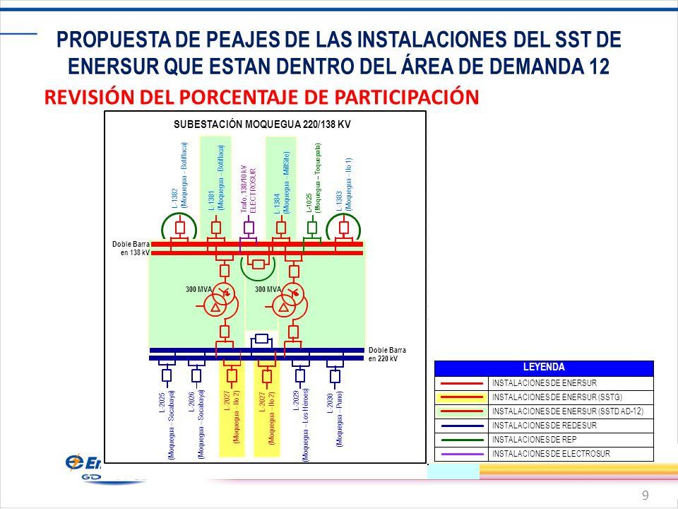 9 PROPUESTA DE PEAJES DE LAS INSTALACIONES DEL SST DE ENERSUR QUE ESTAN DENTRO DEL ÁREA DE DEMANDA 12 REVISIÓN DEL PORCENTAJE DE PARTICIPACIÓN INSTALACIONES DE ENERSUR INSTALACIONES DE ENERSUR (SSTG) INSTALACIONES DE ENERSUR (SSTD AD-12) INSTALACIONES DE REDESUR INSTALACIONES DE REP INSTALACIONES DE ELECTROSUR LEYENDA SUBESTACIÓN MOQUEGUA 220/138 KV Doble Barra en 220 kV Doble Barra en 138 kV 300 MVA L-1382 (Moquegua – Botiflaca) L-2025 (Moquegua – Socabaya) L-2027 (Moquegua – Ilo 2) L-1383 (Moquegua – Ilo 1) L-1381 (Moquegua – Botiflaca) L-1384 (Moquegua – MillSite) L-1025 (Moquegua – Toquepala) Trafo.