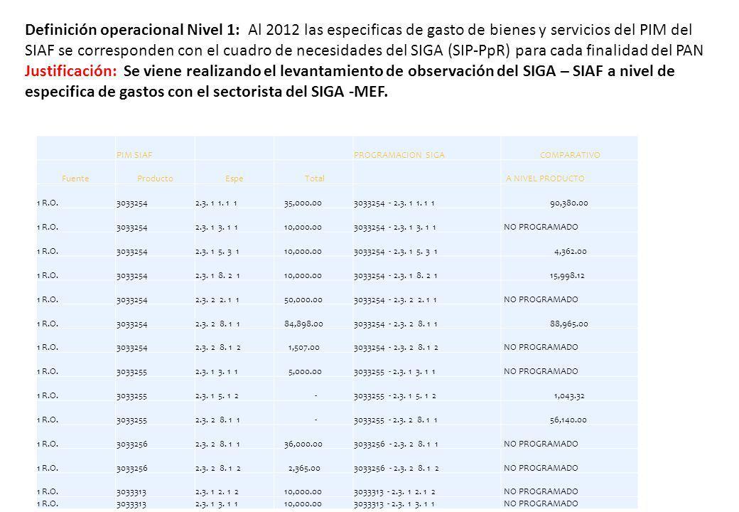 Definición operacional Nivel 1: Al 2012 las especificas de gasto de bienes y servicios del PIM del SIAF se corresponden con el cuadro de necesidades d