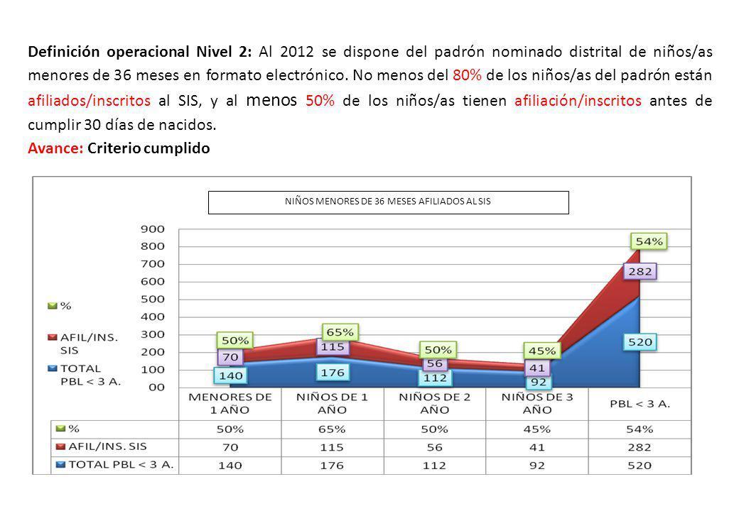 Definición operacional Nivel 2: Al 2012 se dispone del padrón nominado distrital de niños/as menores de 36 meses en formato electrónico. No menos del