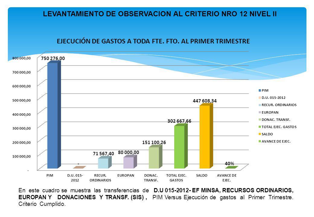 En este cuadro se muestra las transferencias de D.U 015-2012- EF MINSA, RECURSOS ORDINARIOS, EUROPAN Y DONACIONES Y TRANSF. (SIS), PIM Versus Ejecució