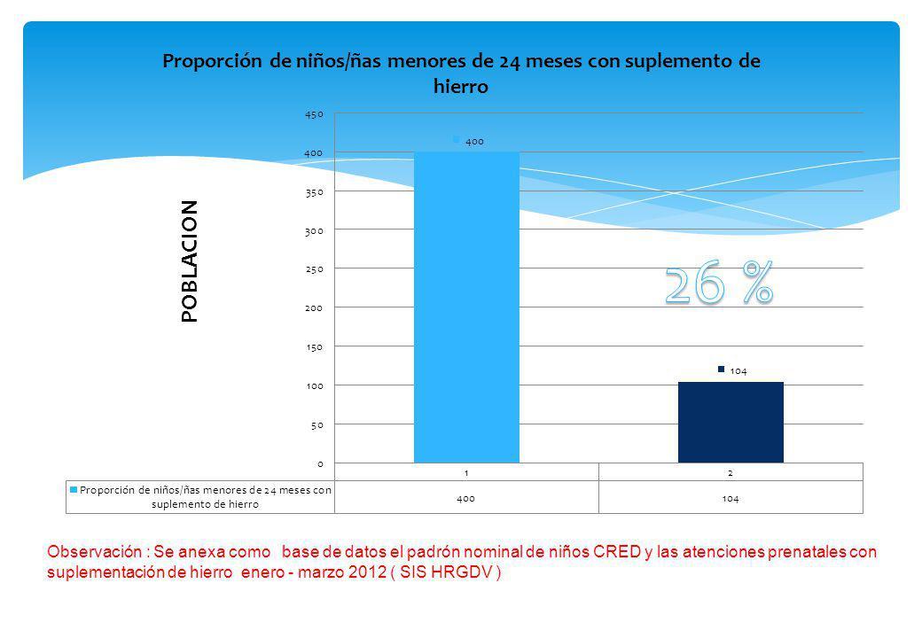 Observación : Se anexa como base de datos el padrón nominal de niños CRED y las atenciones prenatales con suplementación de hierro enero - marzo 2012