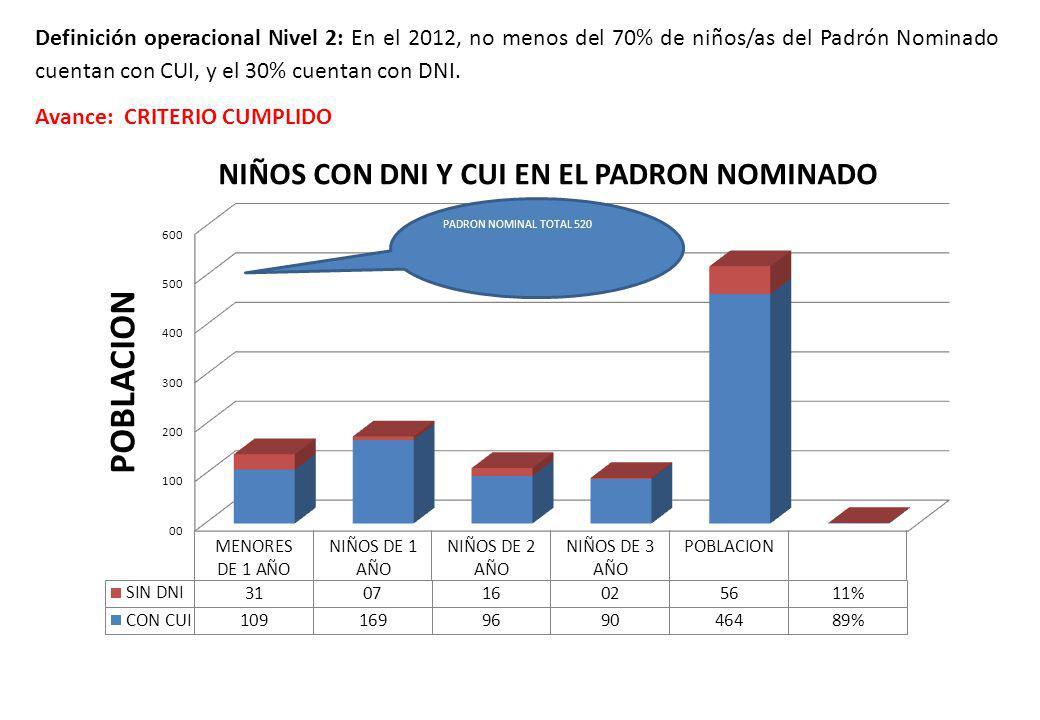 Definición operacional Nivel 2: En el 2012, no menos del 70% de niños/as del Padrón Nominado cuentan con CUI, y el 30% cuentan con DNI. Avance: CRITER