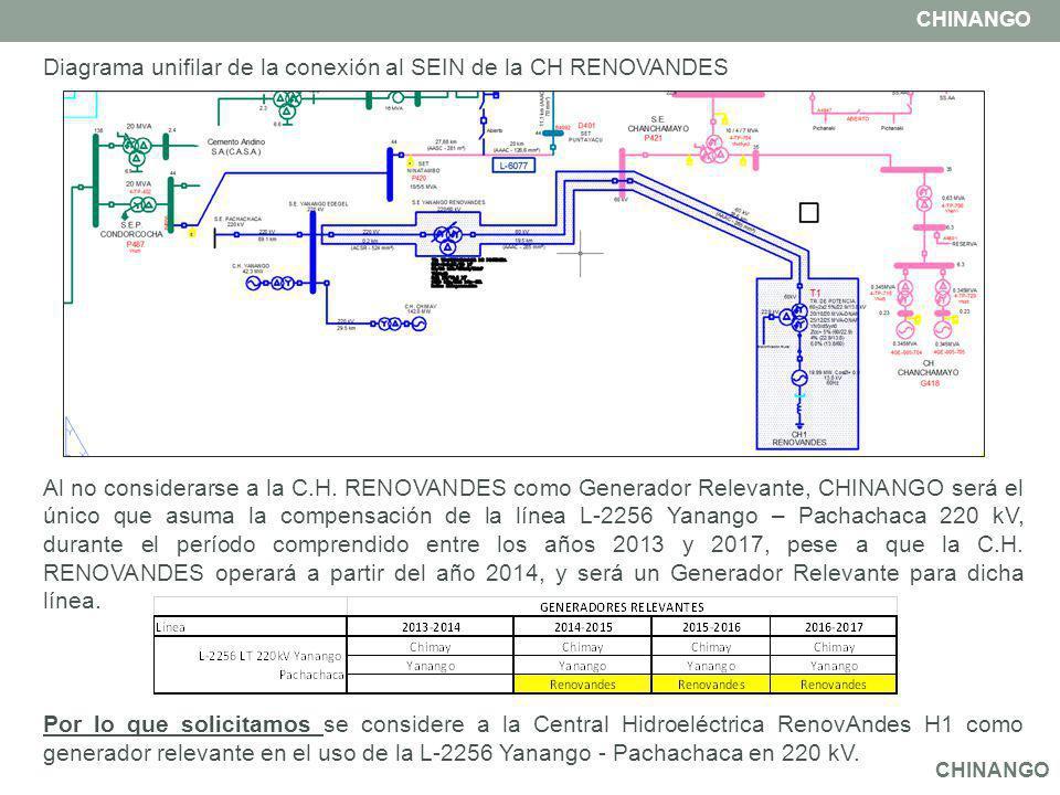 Al no considerarse a la C.H. RENOVANDES como Generador Relevante, CHINANGO será el único que asuma la compensación de la línea L-2256 Yanango – Pachac