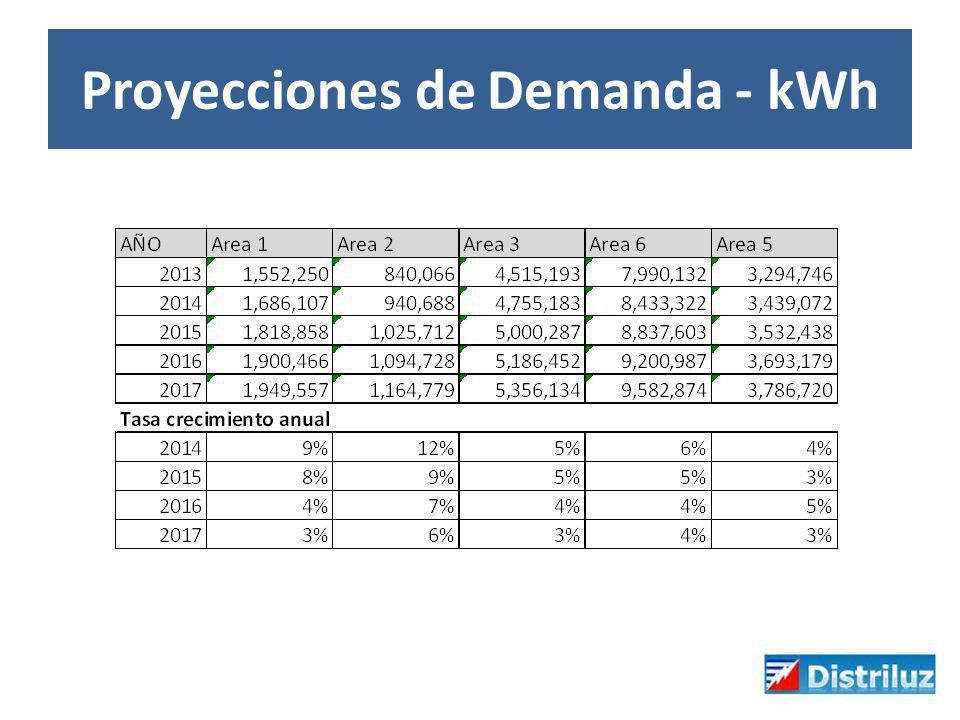 Proyecciones de Demanda - kWh