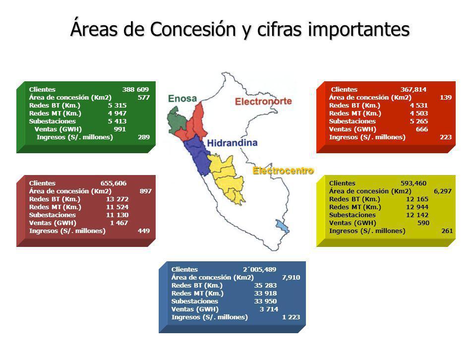 Áreas de Concesión y cifras importantes Clientes 388 609 Área de concesión (Km2) 577 Redes BT (Km.) 5 315 Redes MT (Km.) 4 947 Subestaciones 5 413 Ven