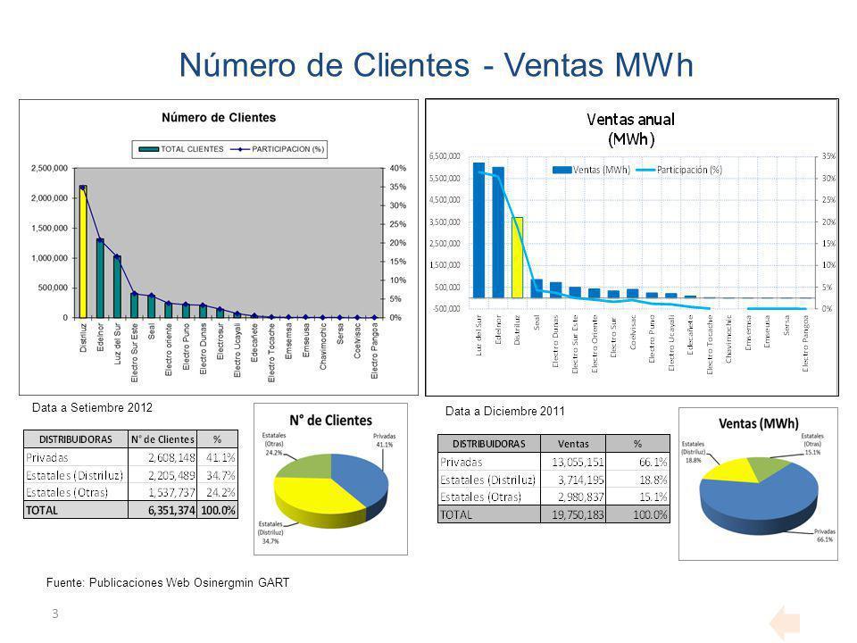 3 Número de Clientes - Ventas MWh Fuente: Publicaciones Web Osinergmin GART Data a Setiembre 2012 Data a Diciembre 2011