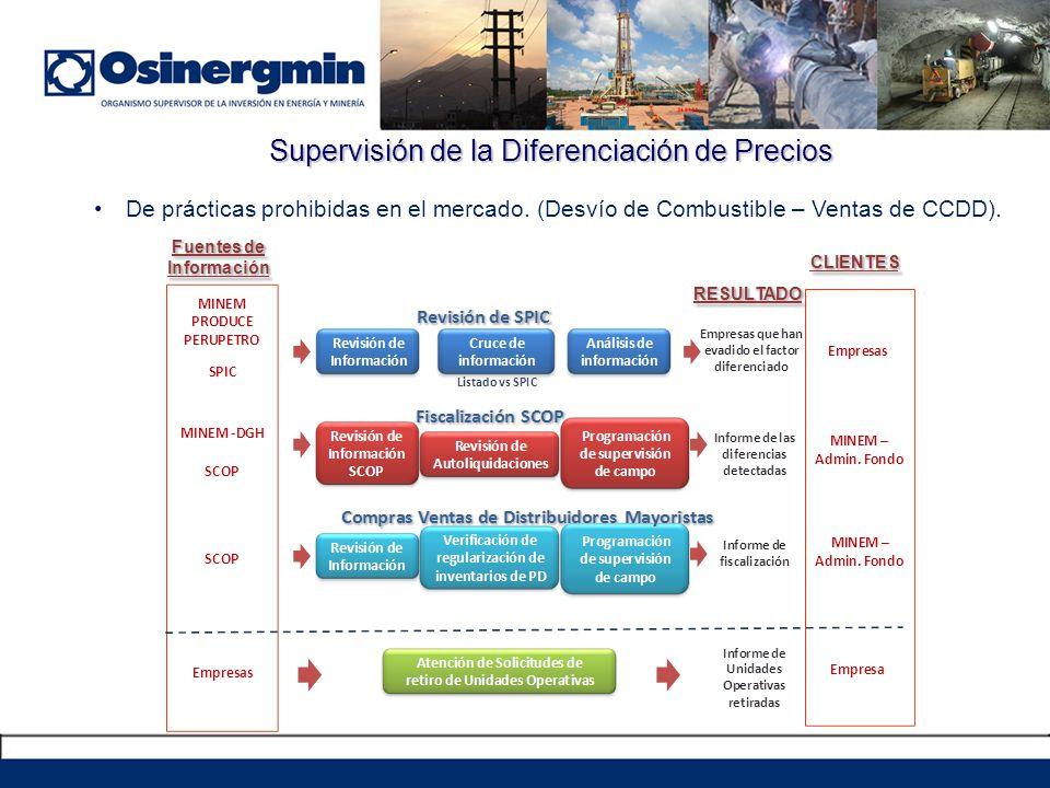 Supervisión de la Diferenciación de Precios De prácticas prohibidas en el mercado. (Desvío de Combustible – Ventas de CCDD).