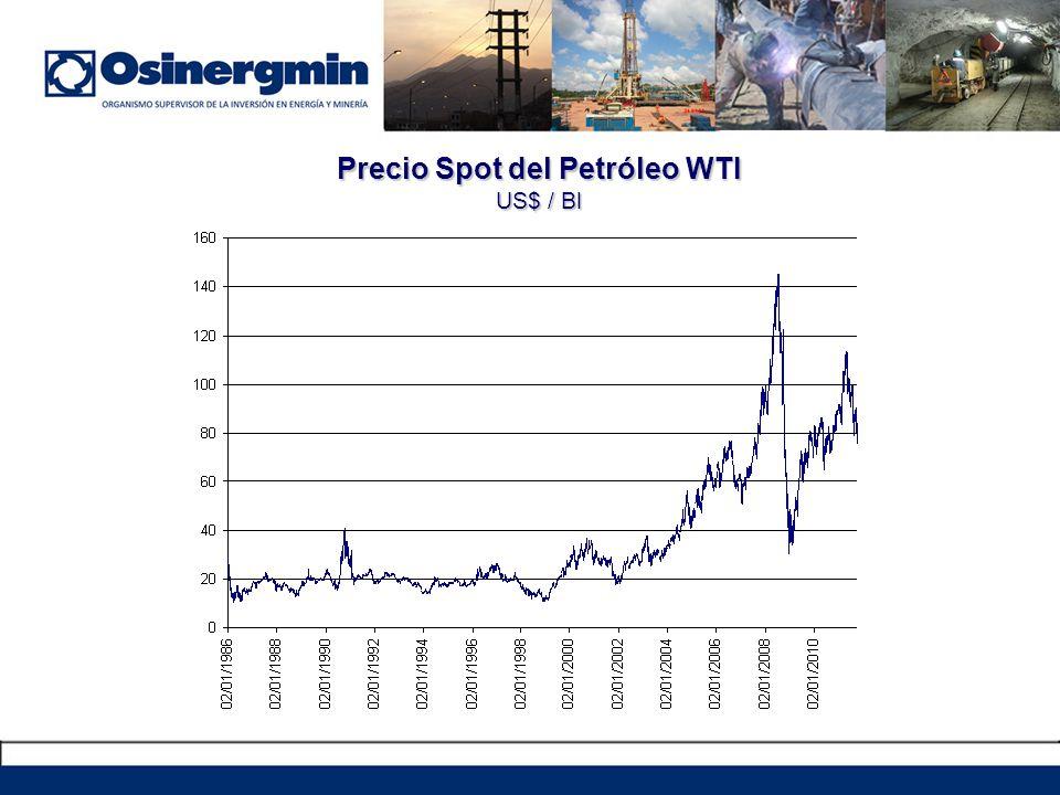 Precio Spot del Petróleo WTI US$ / Bl