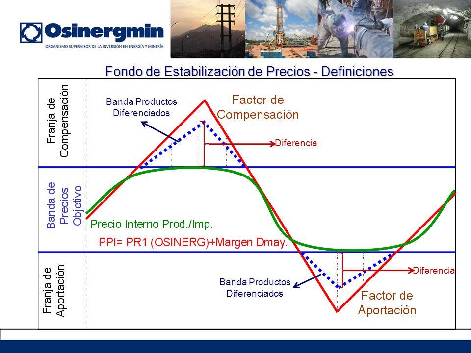 Fondo de Estabilización de Precios - Definiciones Banda Productos Diferenciados Diferencia