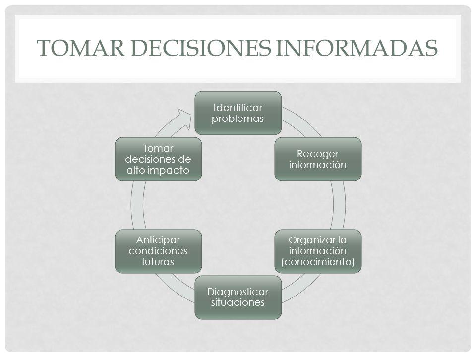 TOMAR DECISIONES INFORMADAS Identificar problemas Recoger información Organizar la información (conocimiento) Diagnosticar situaciones Anticipar condiciones futuras Tomar decisiones de alto impacto
