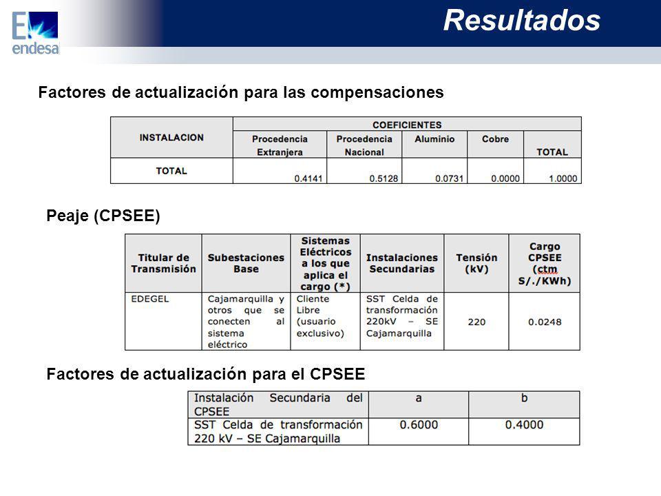 Factores de actualización para las compensaciones Peaje (CPSEE) Factores de actualización para el CPSEE