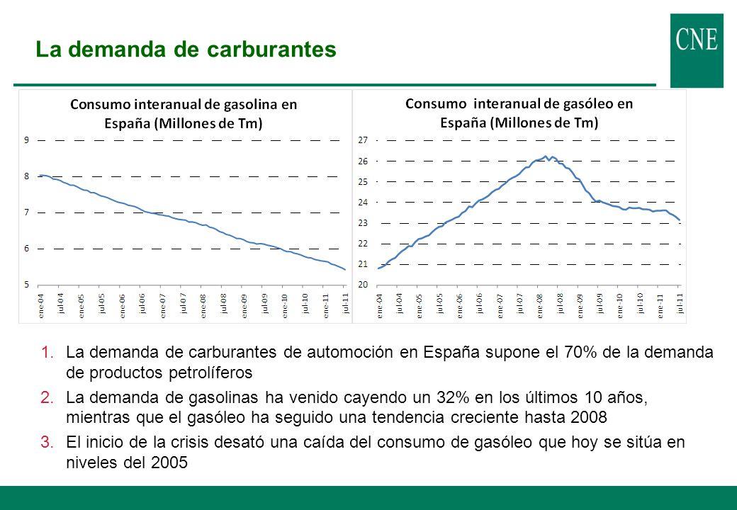 Estructura del sector España muestra una estructura del mercado de carburantes muy concentrada 1.Concentración horizontal: La escisión en actividades del antiguo monopolio de petróleo da lugar a un reparto del mercado muy concentrado en una única empresa.