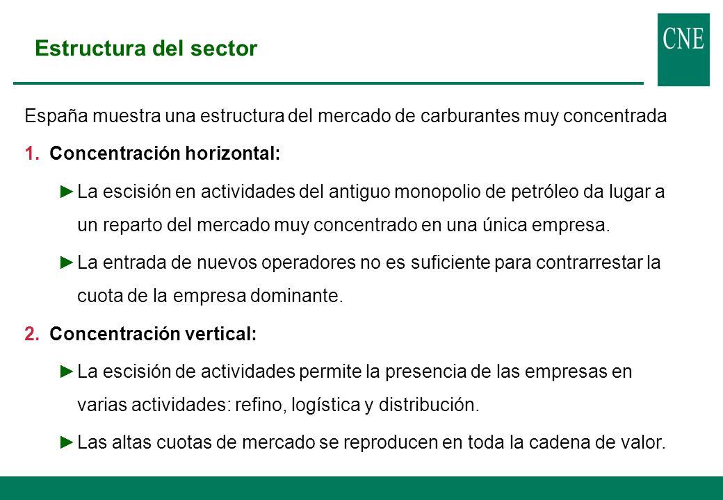 Estructura del sector: Refino Concentración Horizontal en el refino.