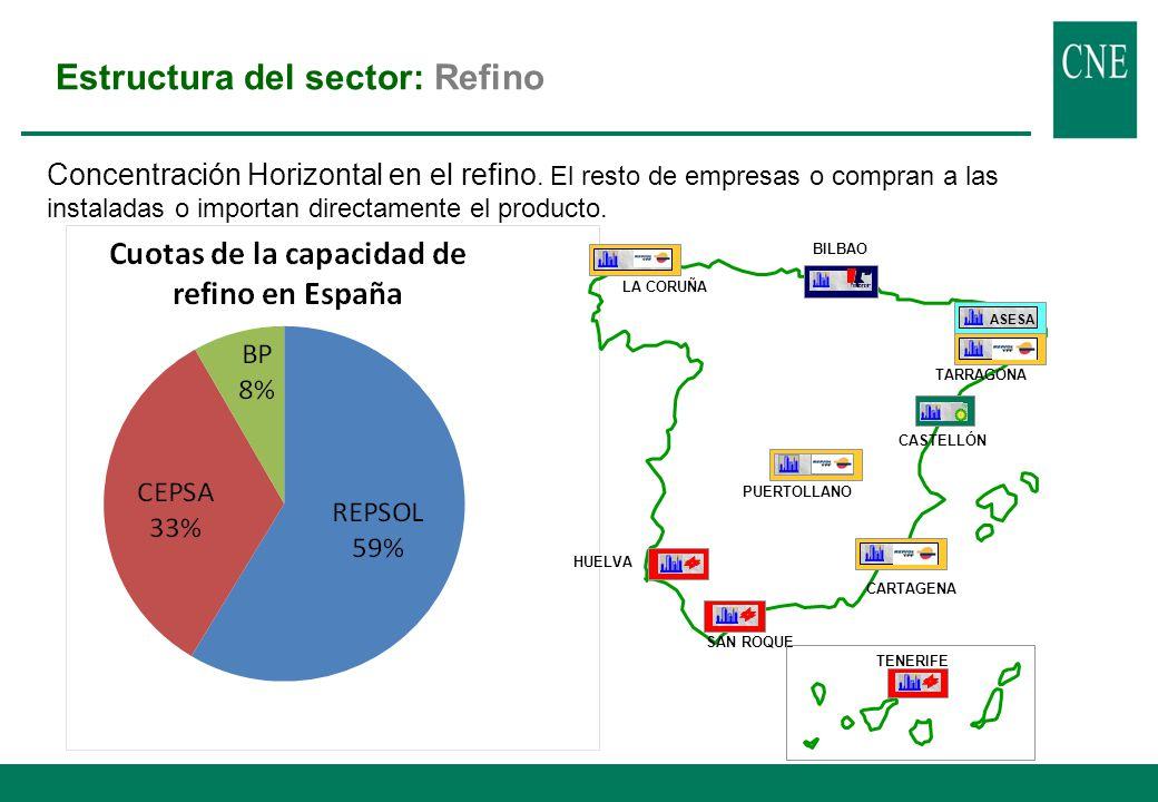 Estructura del sector: Logística FUENTE: COMPAÑÍAS Y CNE (datos a 31-dic-09) Concentración Horizontal en logística.