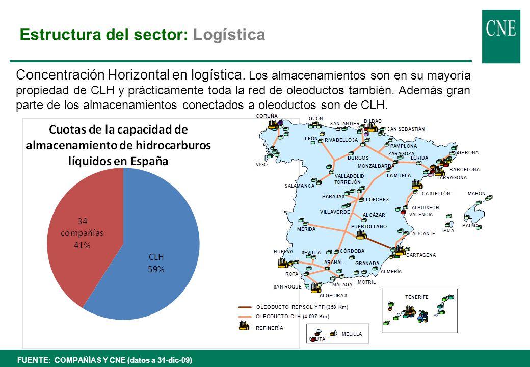 Estructura de mercado: Estaciones de servicio Fuente: Operadores + AOP Resumen de la situación de los vínculos contractuales de las EE.S en España (a 31/12/2010) Tipo de vínculoNúmero% s/ total Integradas en redes de operadores 7.59579% COCO1.52920,1% CODO2.78236,6% DOCO6618,7% DODO2.62334,5% Independientes2.06821% Total España9.663100%