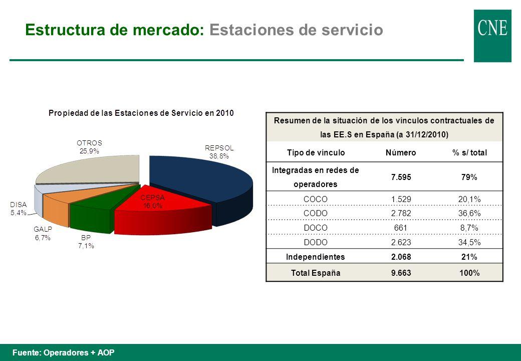 Fuente: CNE (datos 2009) Estructura de mercado: Estaciones de servicio
