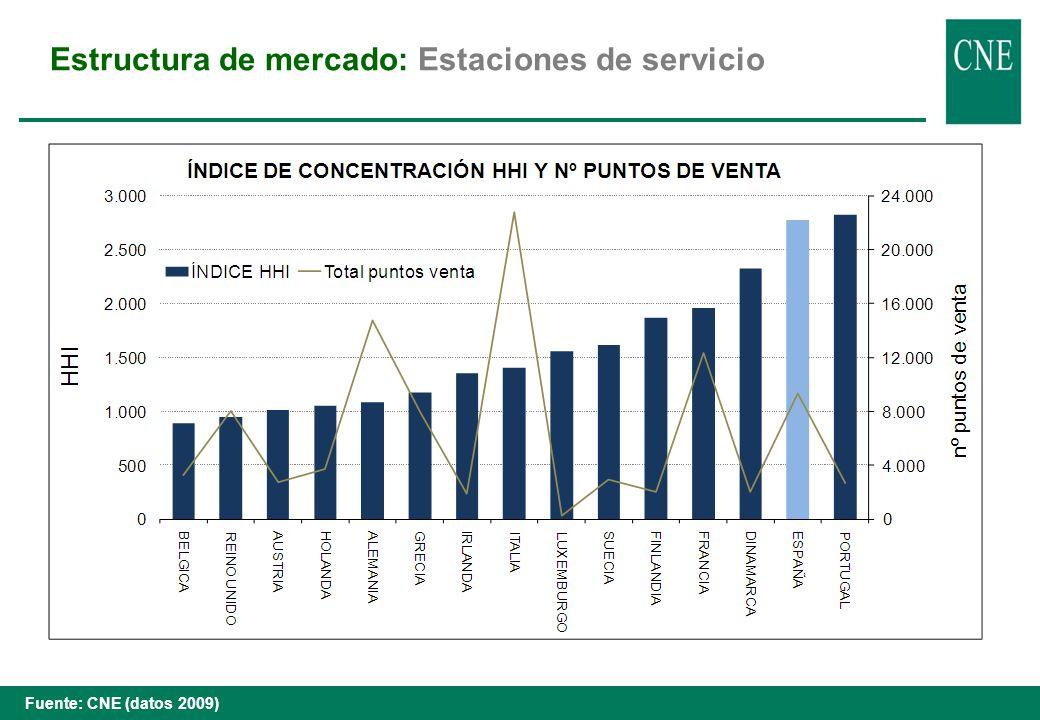Formación de precios: Cotizaciones internacionales Fuente: Platts