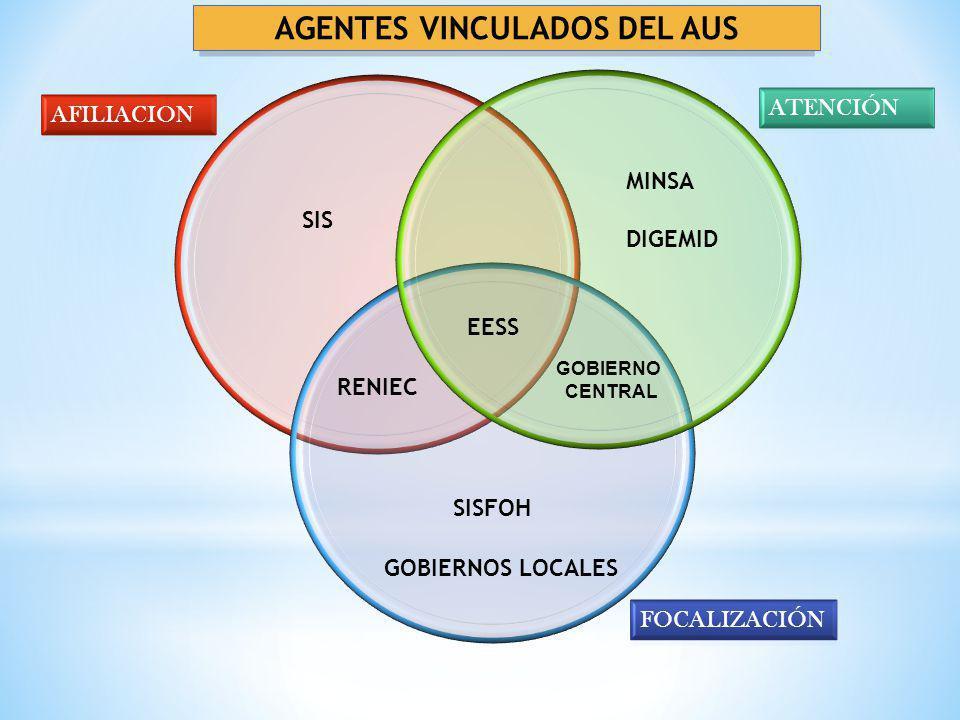 RENIEC EESS SIS DIGEMID MINSA SISFOH GOBIERNOS LOCALES GOBIERNO CENTRAL AGENTES VINCULADOS DEL AUS