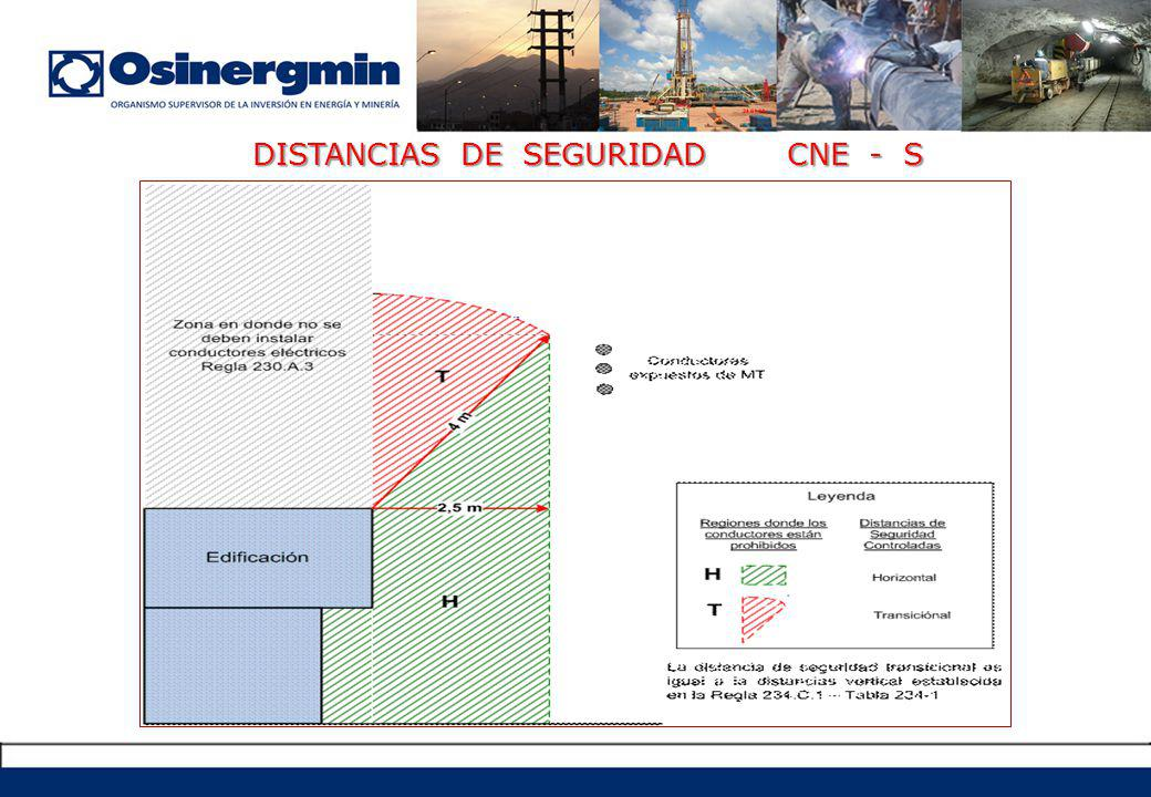 DISTANCIAS DE SEGURIDAD CNE - S
