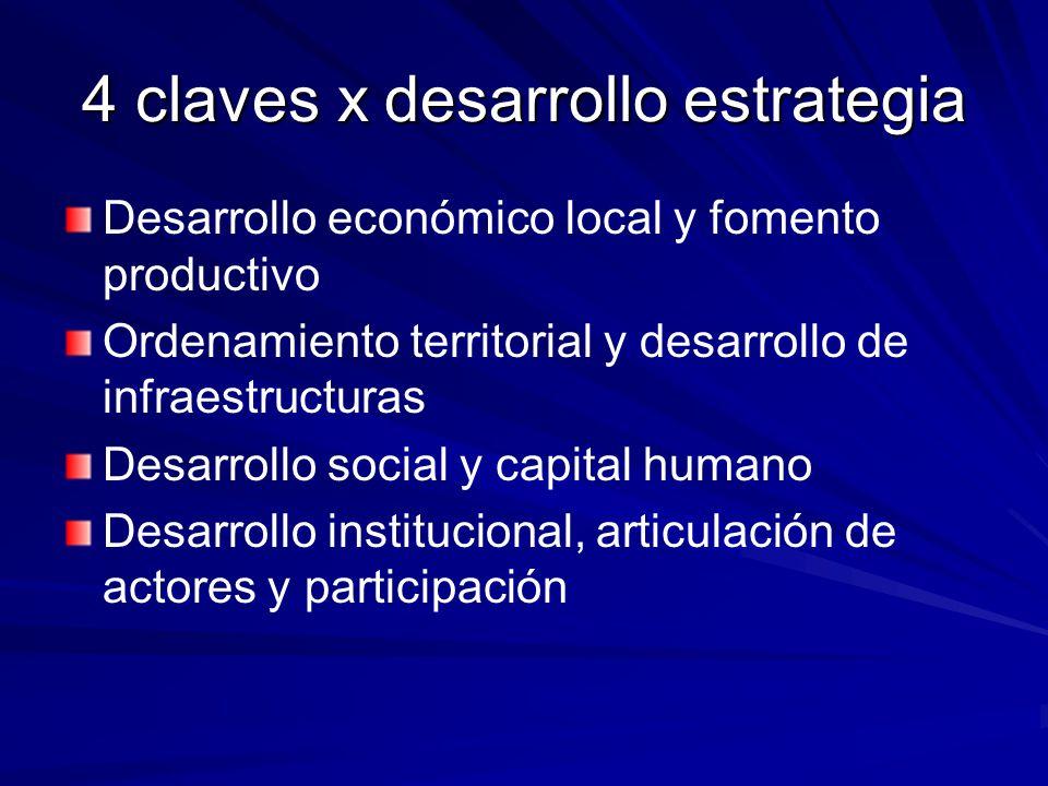 4 claves x desarrollo estrategia Desarrollo económico local y fomento productivo Ordenamiento territorial y desarrollo de infraestructuras Desarrollo