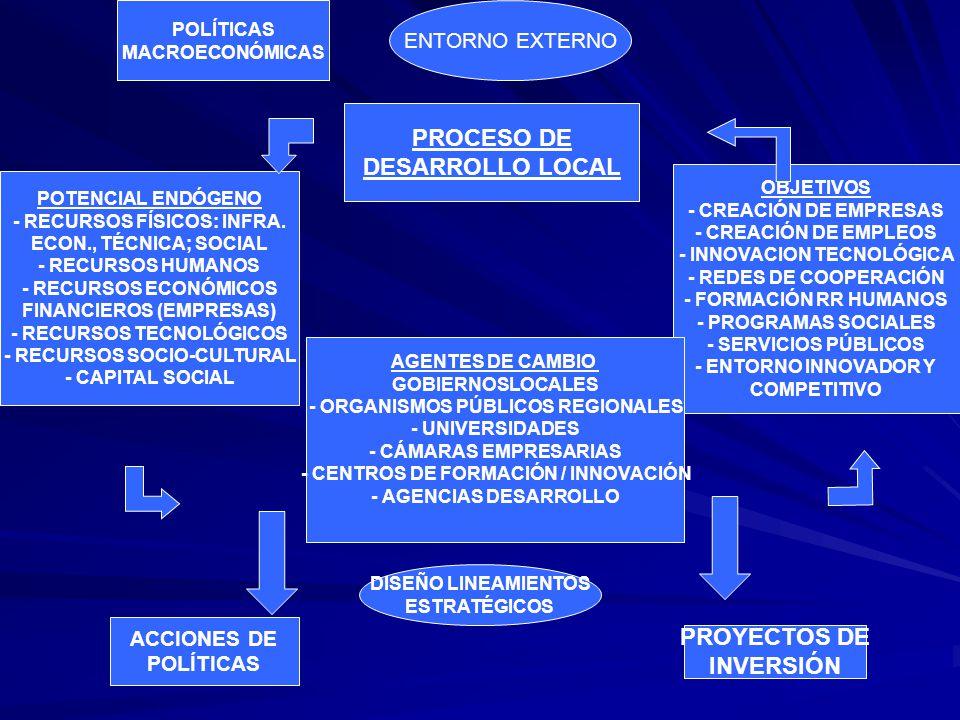 POLÍTICAS MACROECONÓMICAS ENTORNO EXTERNO POTENCIAL ENDÓGENO - RECURSOS FÍSICOS: INFRA. ECON., TÉCNICA; SOCIAL - RECURSOS HUMANOS - RECURSOS ECONÓMICO