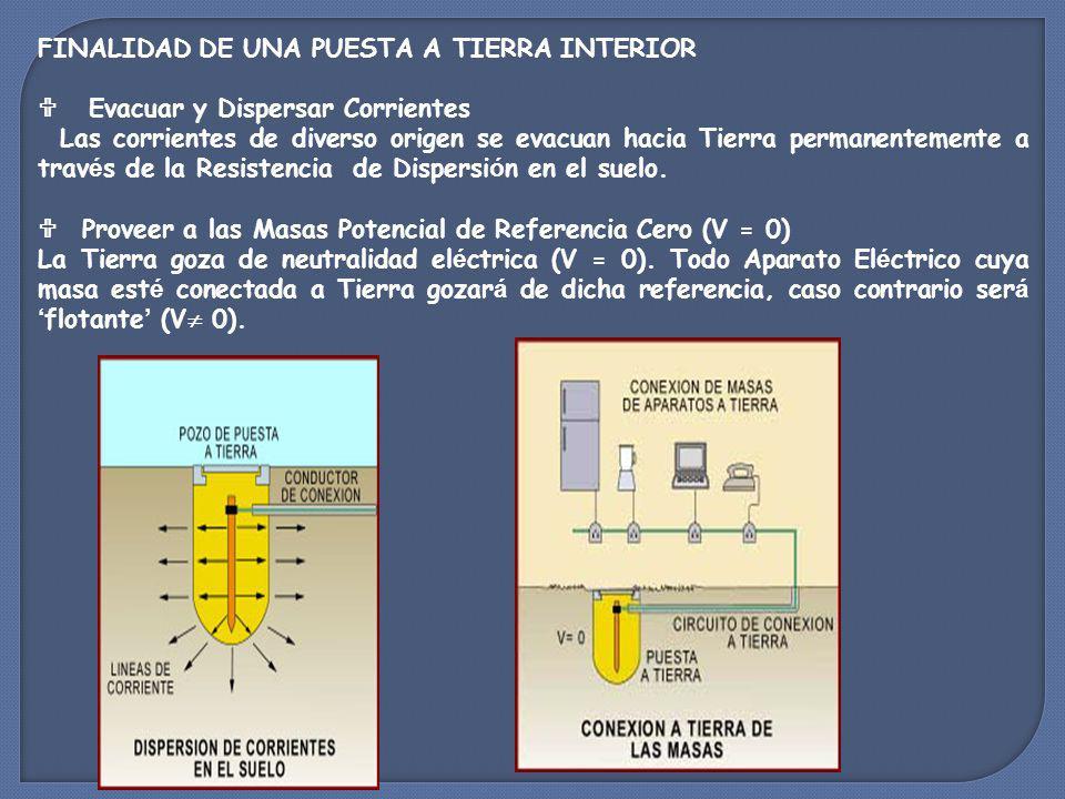 MEDIDAS DE PREVENCION METODOS DE PROTECCION ELECTRICA Alejamiento de partes activas Interposición de obstáculos Recubrimiento de partes activas CLASE