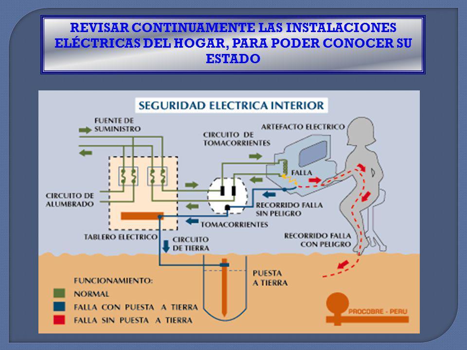 FUNCIONAMIENTO DE LA PUESTA A TIERRA Funcionamiento Permanente Evita la electrización de las Masas, los Toques y los accidentes en caso de Fallas. Del