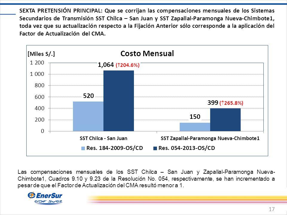 17 SEXTA PRETENSIÓN PRINCIPAL: Que se corrijan las compensaciones mensuales de los Sistemas Secundarios de Transmisión SST Chilca – San Juan y SST Zap