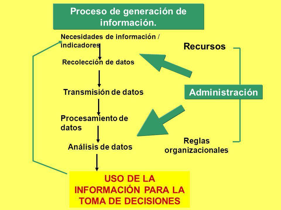 Proceso de generación de información. Recolección de datos Transmisión de datos Procesamiento de datos Análisis de datos USO DE LA INFORMACIÓN PARA LA