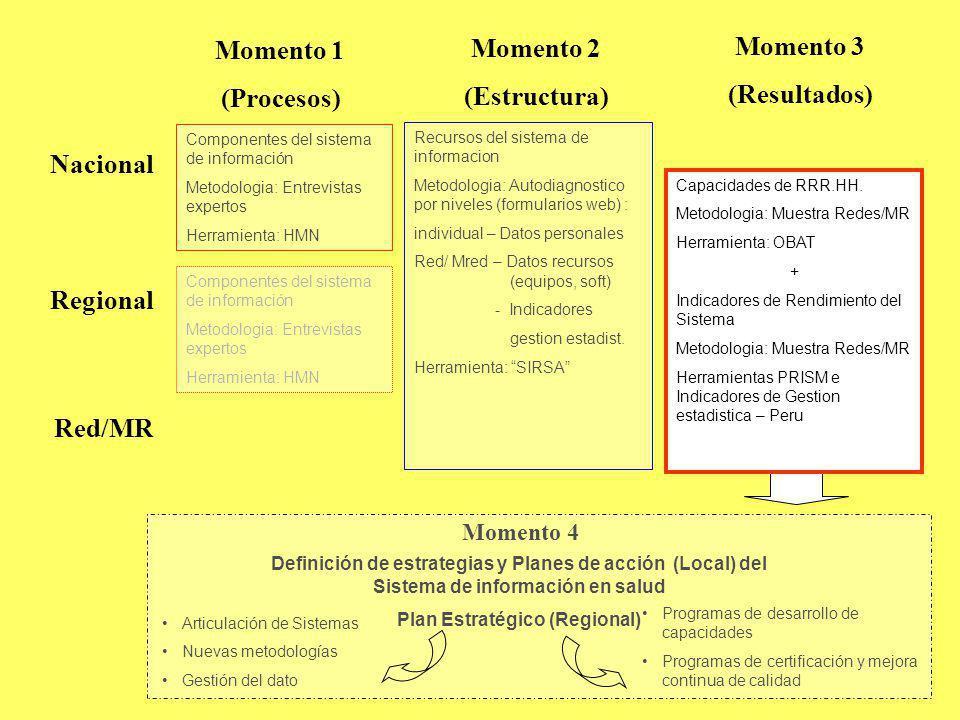 Momento 1 (Procesos) Nacional Regional Red/MR Componentes del sistema de información Metodologia: Entrevistas expertos Herramienta: HMN Momento 2 (Est