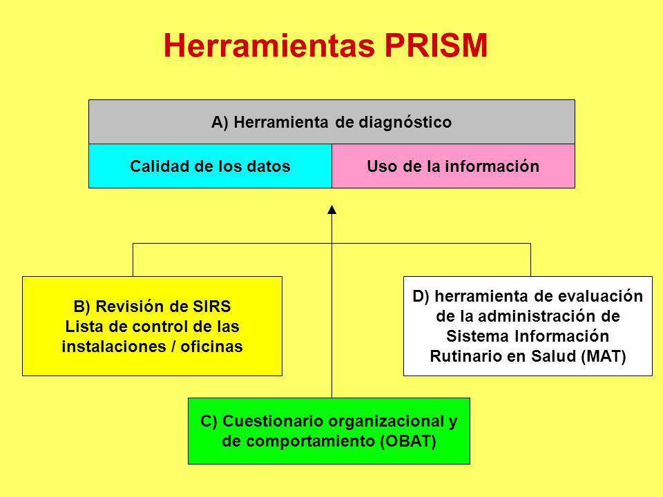 Herramientas PRISM A) Herramienta de diagnóstico B) Revisión de SIRS Lista de control de las instalaciones / oficinas Calidad de los datosUso de la in