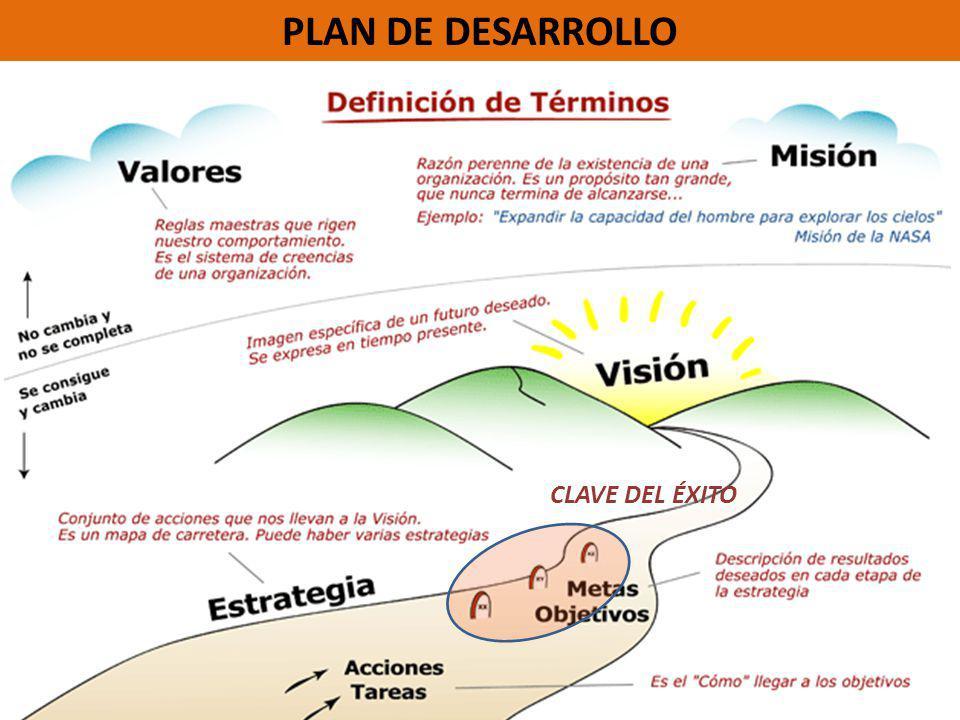 PLAN DE DESARROLLO CLAVE DEL ÉXITO