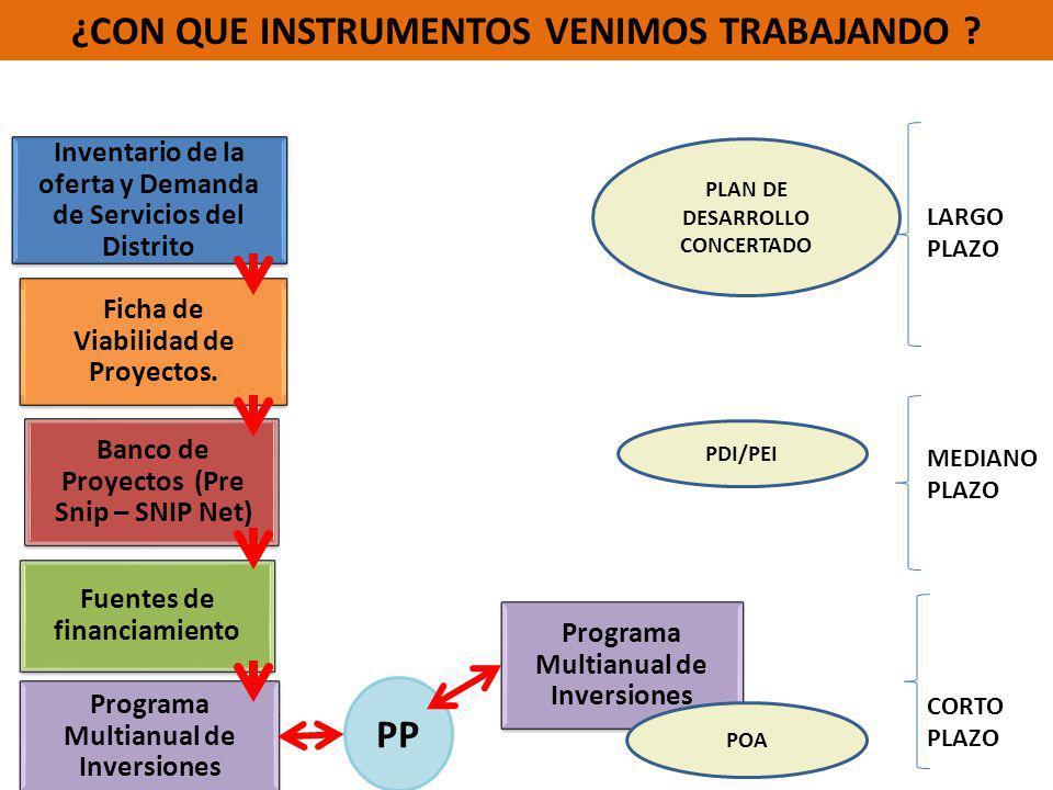 Inventario de la oferta y Demanda de Servicios del Distrito Banco de Proyectos (Pre Snip – SNIP Net) Programa Multianual de Inversiones Ficha de Viabi