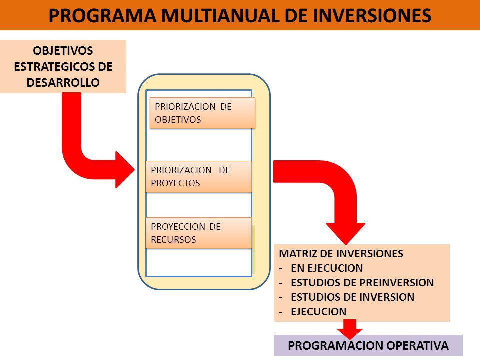 PROGRAMA MULTIANUAL DE INVERSIONES OBJETIVOS ESTRATEGICOS DE DESARROLLO MATRIZ DE INVERSIONES - EN EJECUCION - ESTUDIOS DE PREINVERSION - ESTUDIOS DE