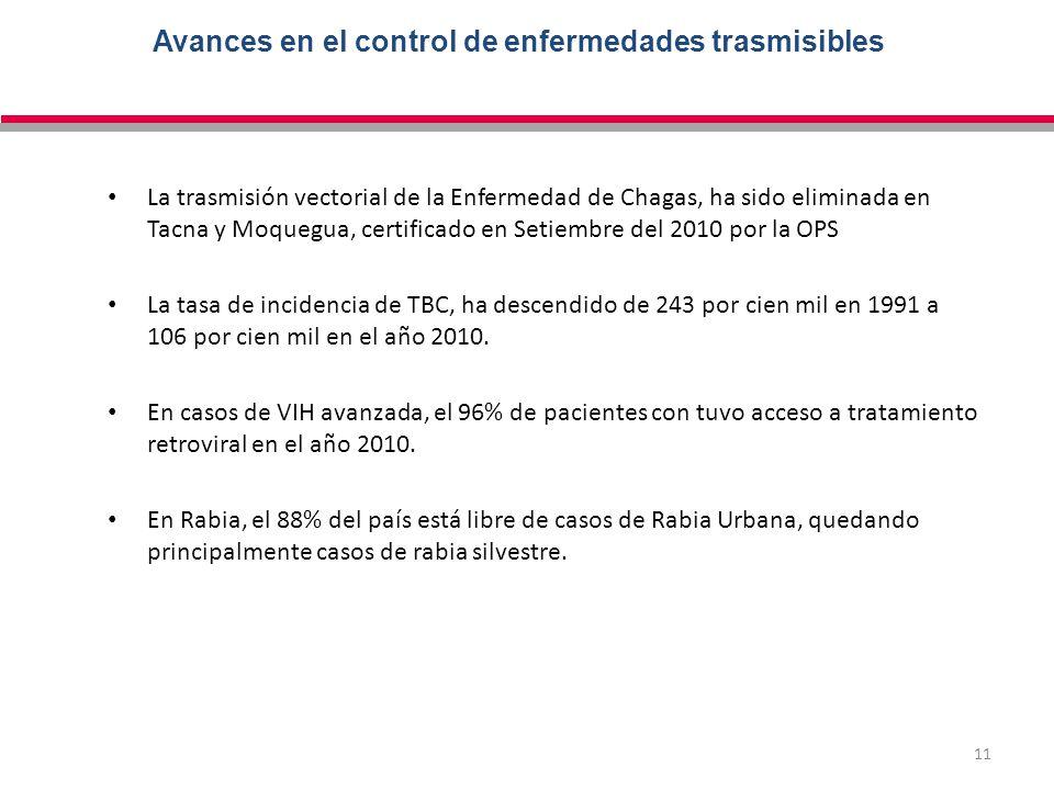 11 Avances en el control de enfermedades trasmisibles La trasmisión vectorial de la Enfermedad de Chagas, ha sido eliminada en Tacna y Moquegua, certi