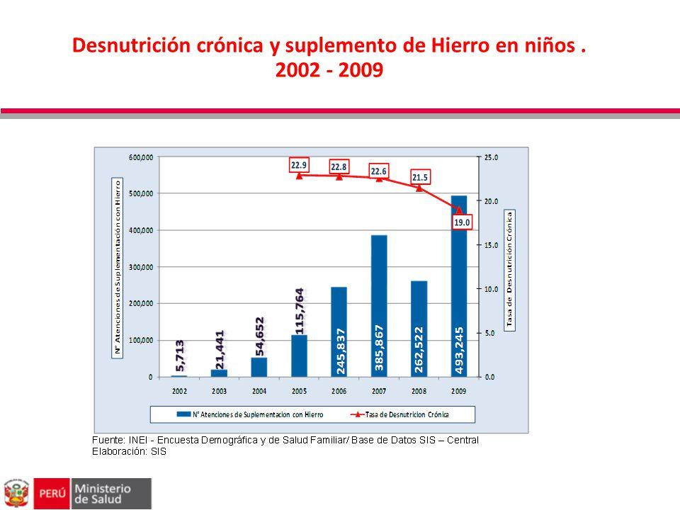 Desnutrición crónica y suplemento de Hierro en niños. 2002 - 2009