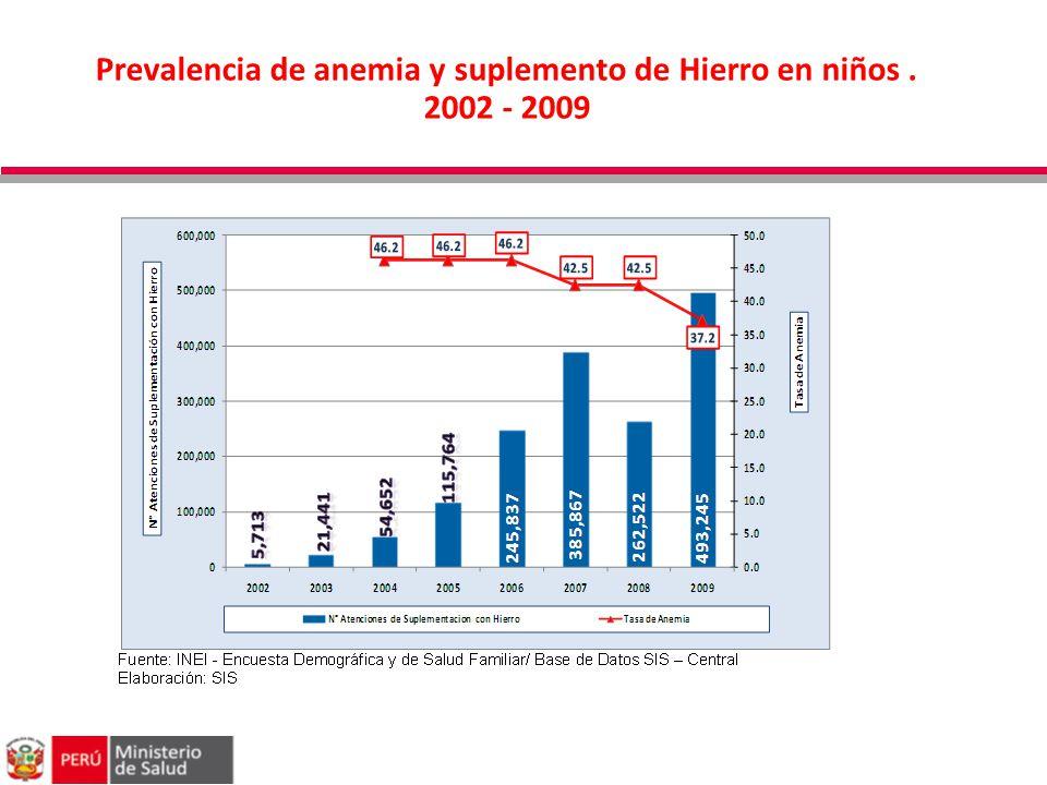 Prevalencia de anemia y suplemento de Hierro en niños. 2002 - 2009