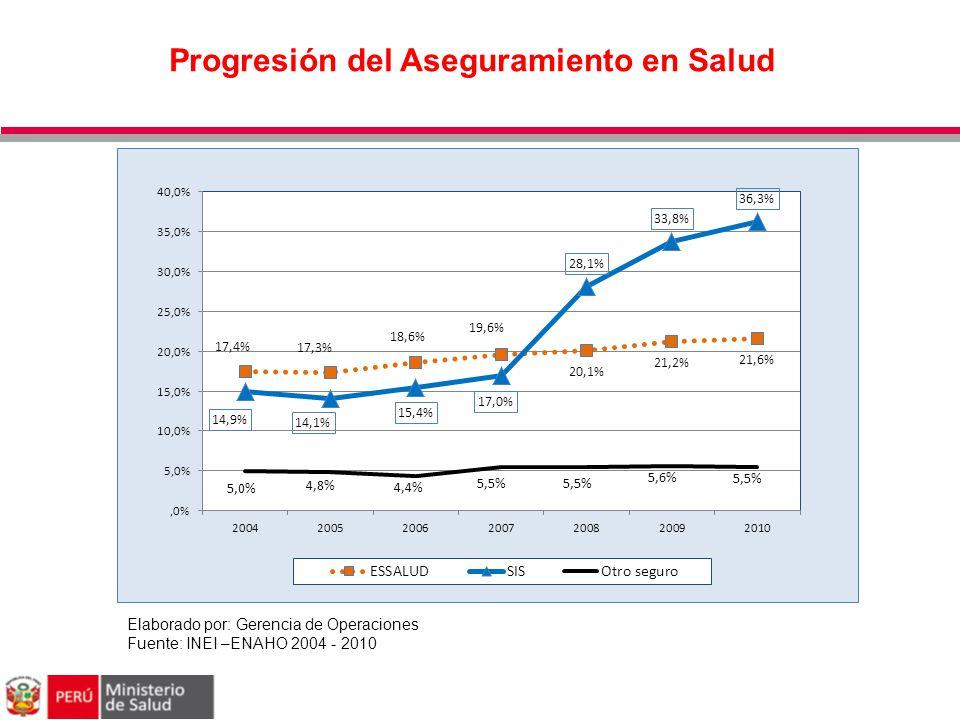 Progresión del Aseguramiento en Salud Elaborado por: Gerencia de Operaciones Fuente: INEI –ENAHO 2004 - 2010