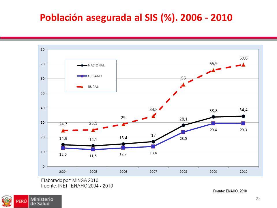 23 Fuente: ENAHO, 2010 Población asegurada al SIS (%). 2006 - 2010 Elaborado por: MINSA 2010 Fuente: INEI –ENAHO 2004 - 2010