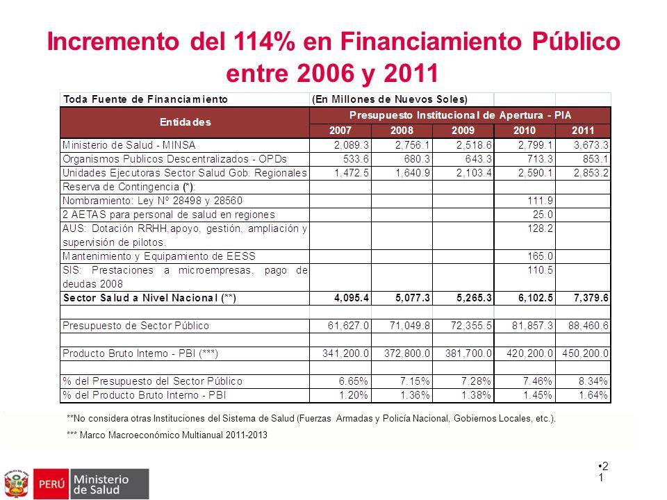 Incremento del 114% en Financiamiento Público entre 2006 y 2011 2 1 **No considera otras Instituciones del Sistema de Salud (Fuerzas Armadas y Policía