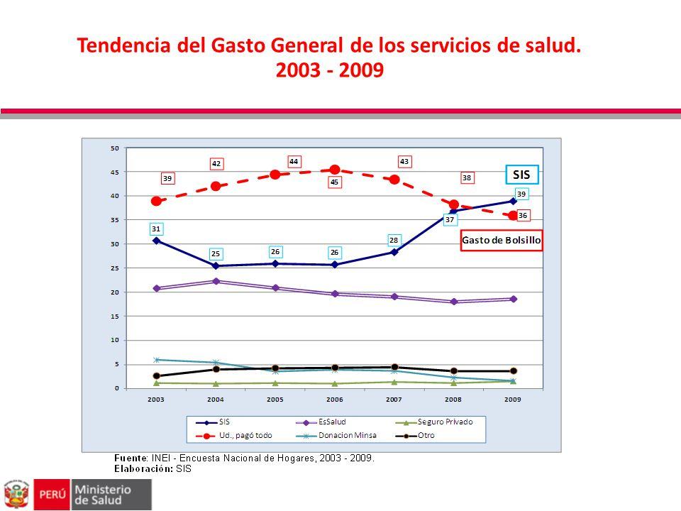 Tendencia del Gasto General de los servicios de salud. 2003 - 2009