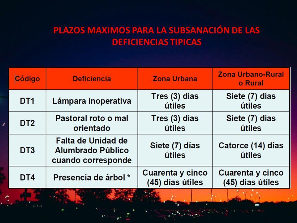PLAZOS MAXIMOS PARA LA SUBSANACIÓN DE LAS DEFICIENCIAS TIPICAS
