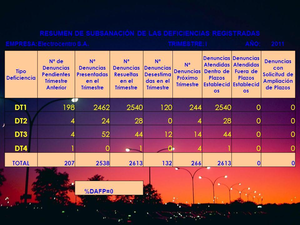 RESUMEN DE SUBSANACIÓN DE LAS DEFICIENCIAS REGISTRADAS EMPRESA:Electrocentro S.A.TRIMESTRE: IAÑO:2011 Tipo Deficiencia Nº de Denuncias Pendientes Trim