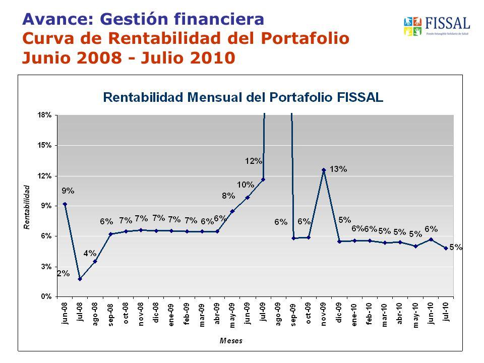 Avance: Gestión financiera Curva de Rentabilidad del Portafolio Junio 2008 - Julio 2010