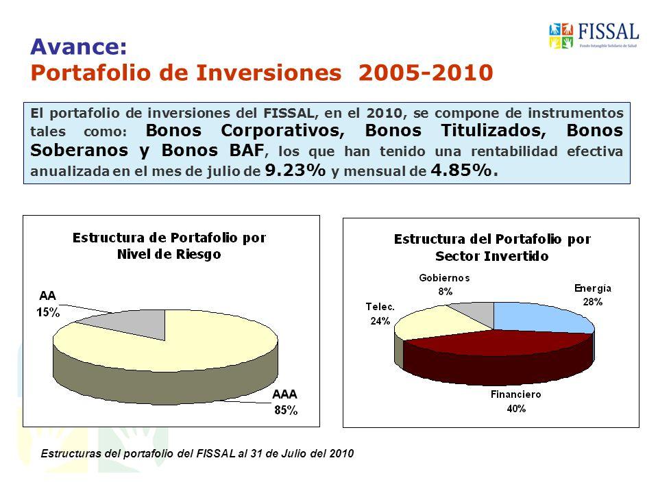 Avance: Portafolio de Inversiones 2005-2010 El portafolio de inversiones del FISSAL, en el 2010, se compone de instrumentos tales como: Bonos Corporativos, Bonos Titulizados, Bonos Soberanos y Bonos BAF, los que han tenido una rentabilidad efectiva anualizada en el mes de julio de 9.23% y mensual de 4.85%.