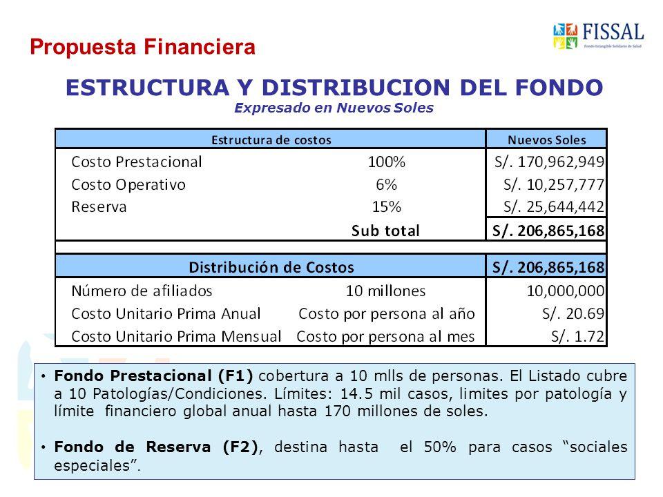 ESTRUCTURA Y DISTRIBUCION DEL FONDO Expresado en Nuevos Soles Propuesta Financiera Fondo Prestacional (F1) cobertura a 10 mlls de personas.