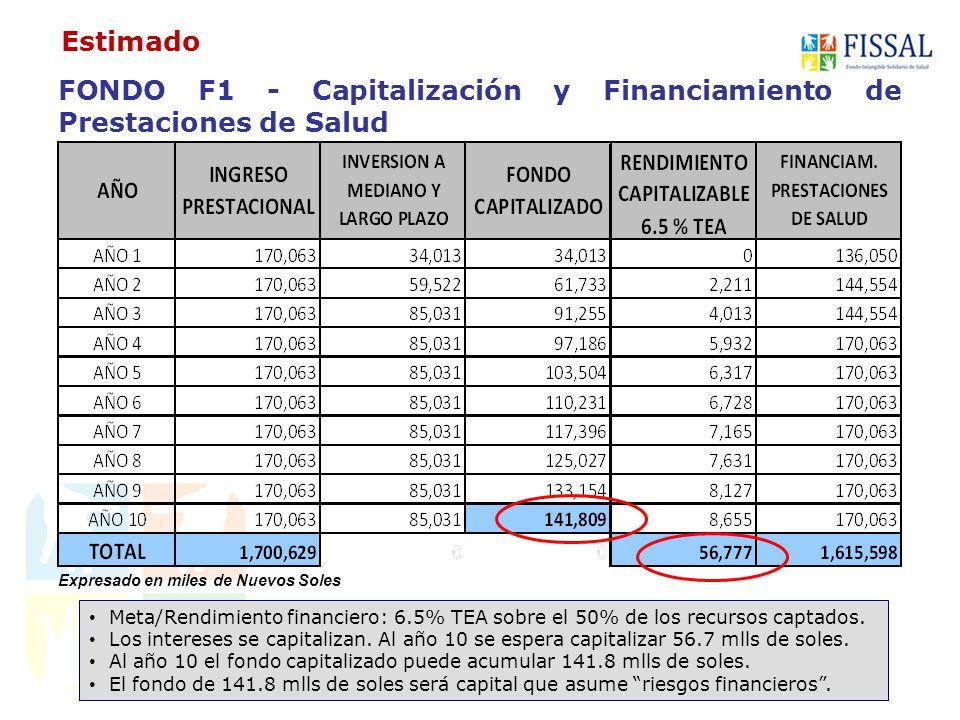 FONDO F2 - Reserva, Contingencias y casos sociales 50% del fondo de reservas se aplica para casos sociales especiales 50% del fondo se capitaliza al 6.5% TEA.