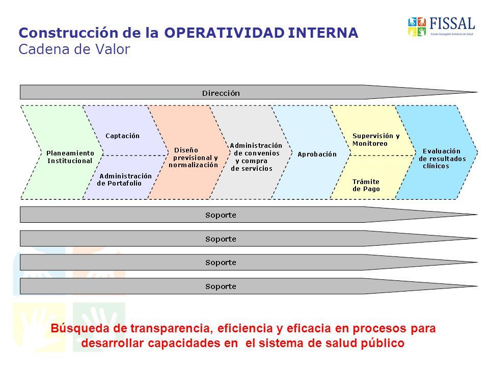 Construcción de la OPERATIVIDAD INTERNA Cadena de Valor Búsqueda de transparencia, eficiencia y eficacia en procesos para desarrollar capacidades en el sistema de salud público
